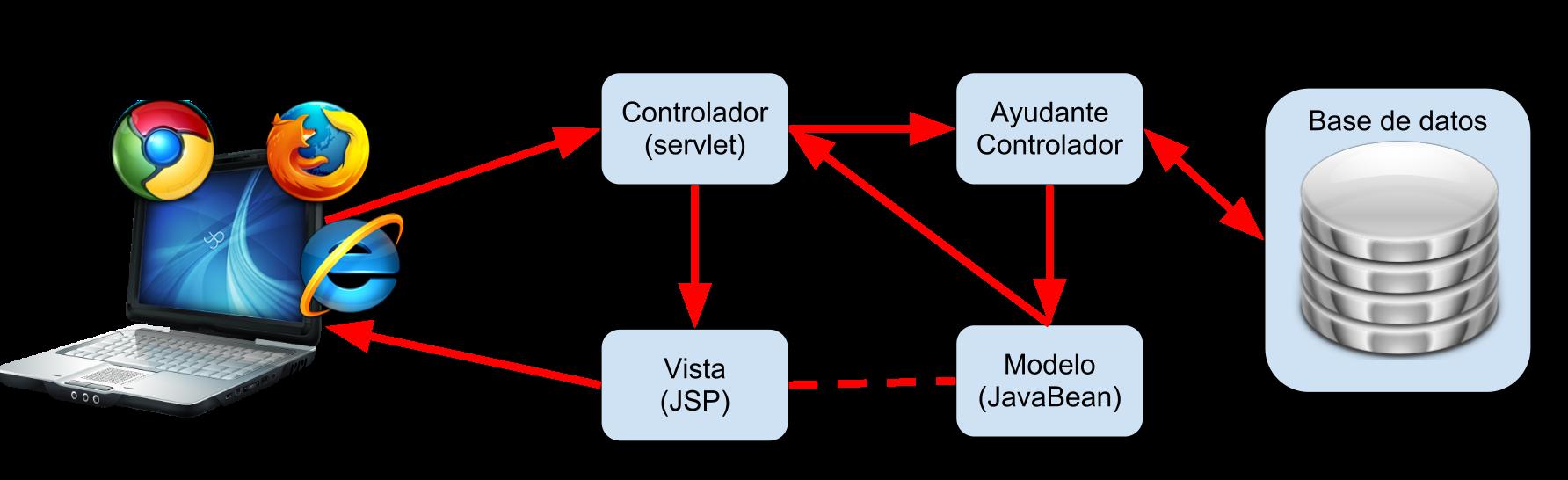 Java Model 2 Sitio Web De Javier García Escobedo